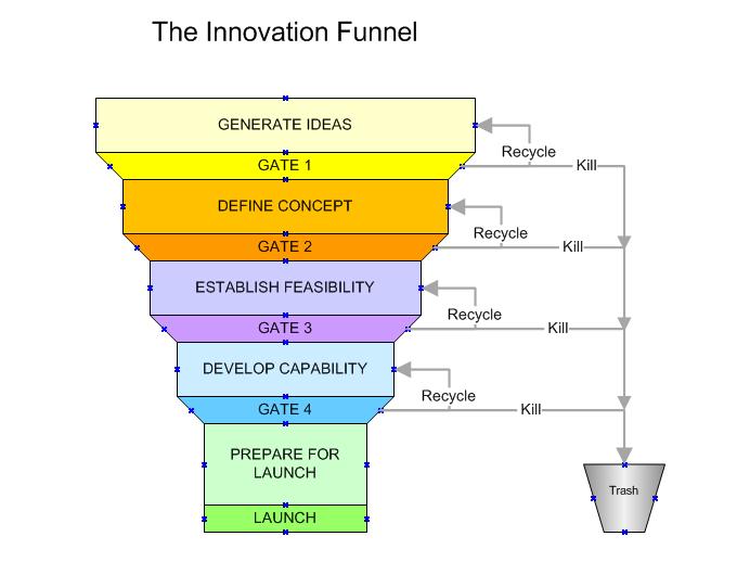 The Innovation Funnel a.k.a. Gate Process