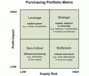 Purchasing Portfolio Matrix