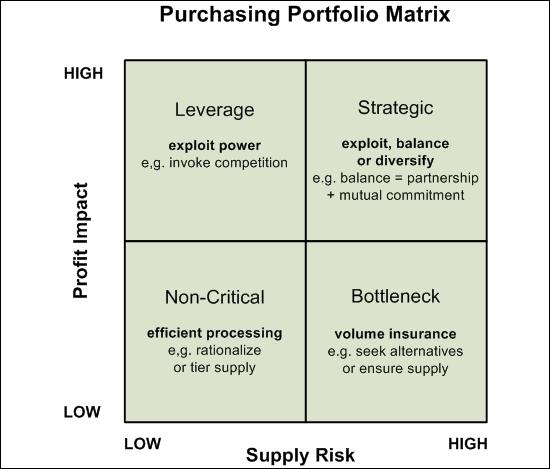 Kraljic's purchasing portfolio matrix