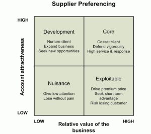 Supplier preferencing analysis