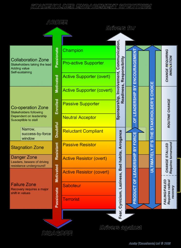 Stakeholder Engagement Spectrum