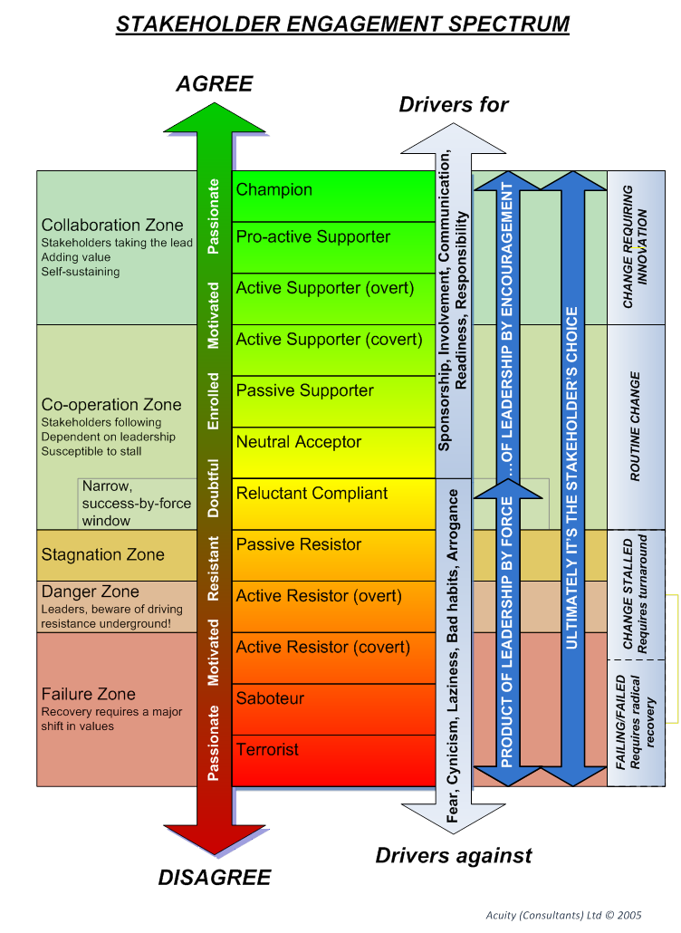 Stakeholder Engagement Spectrum