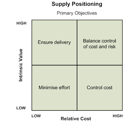 Supply Positioning